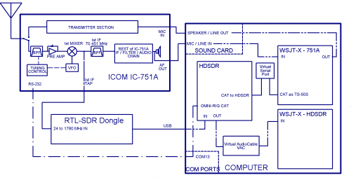Block diagram showing the RTL-SDR as a Panadapter with the IC-751A and HDSDR.