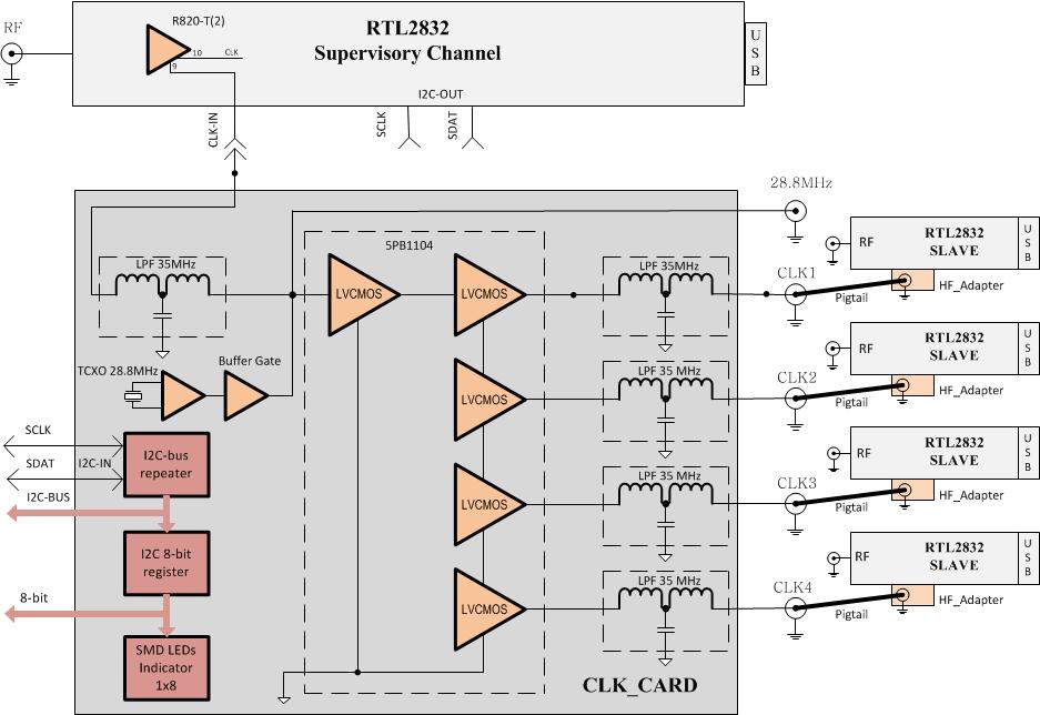 The Coherent Receiver block diagram.