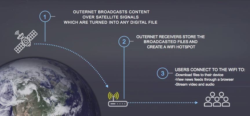 The Outernet Concept