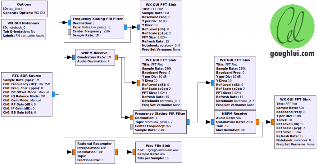 SCA GNU Radio Decoder