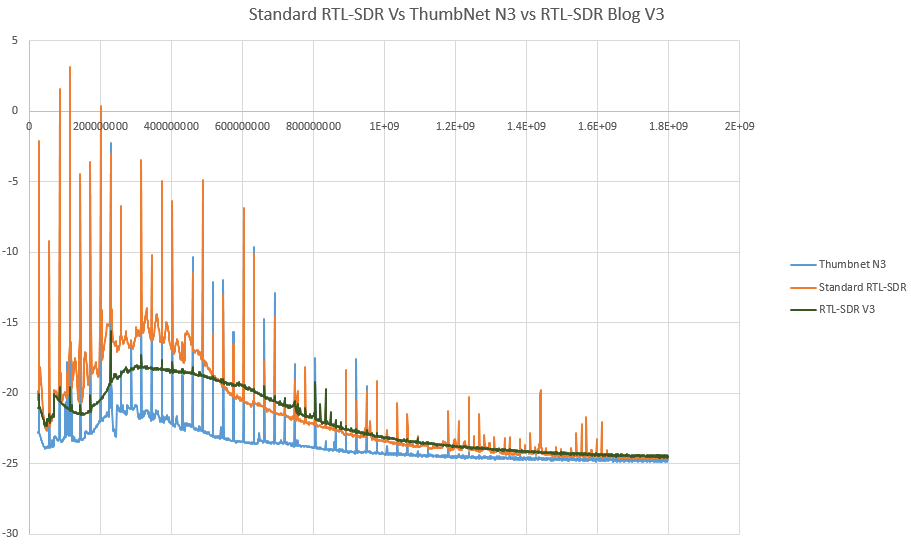 A standard RTL-SDR vs RTL-SDR Blog V3 vs ThumbNet N3 noise floor scan