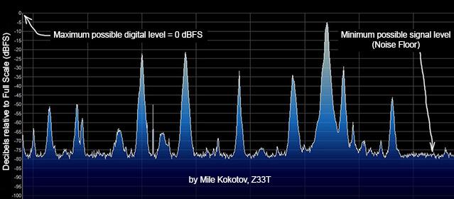 Explaining dBFS (decibels relative to full scale)