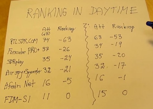 Daytime reception SDR ranking