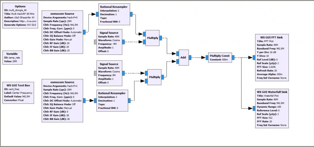 Multi HackRF GRC flowgraph