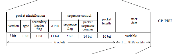 The packet structure