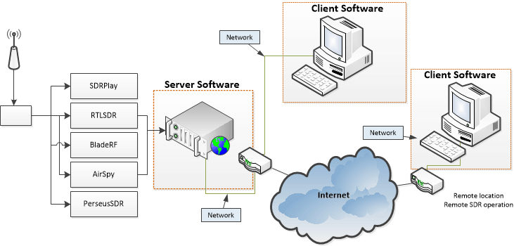 The Cloud-SDR Network