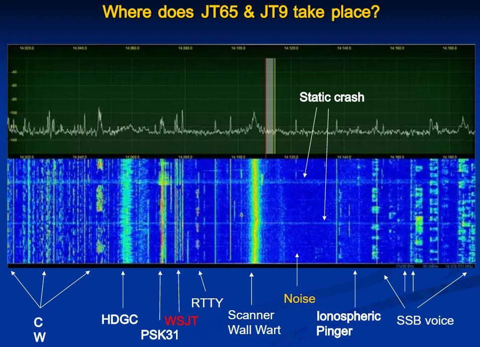 Where WSJT Modes are located (slideplayer.com/slide/4310450)