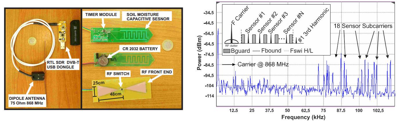 Development of Graphene-based RF Energy Harvesters on Paper
