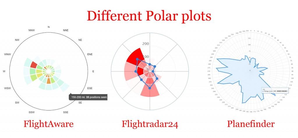 FlightAware vs FlightRadar24 vs Planefinder Plots