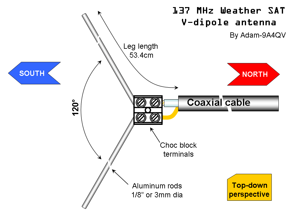 Simple NOAA/Meteor Weather Satellite Antenna: A 137 MHz V-Dipole