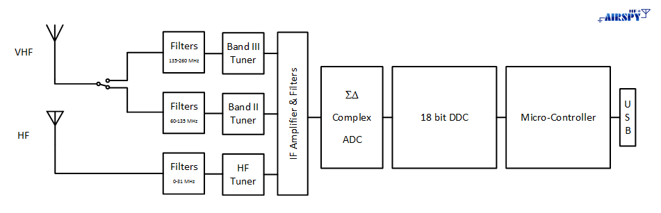 The Airspy HF+ Architecture