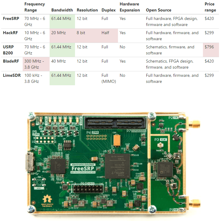 FreeSRP Comparisons and PCB Image