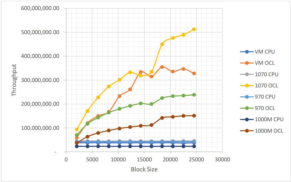 Throughput of the log10 GNU Radio block on various different GPU's at different block sizes.