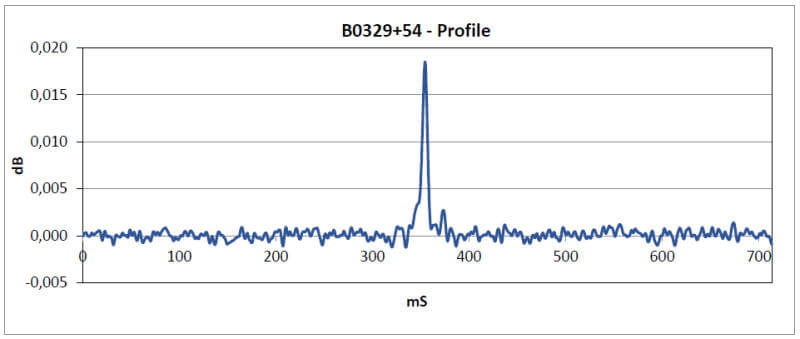 Graph showing the half-period of B0329+54. 350 * 2 = 700 ms which is about what matches on the B0329+54 Wikipedia page.