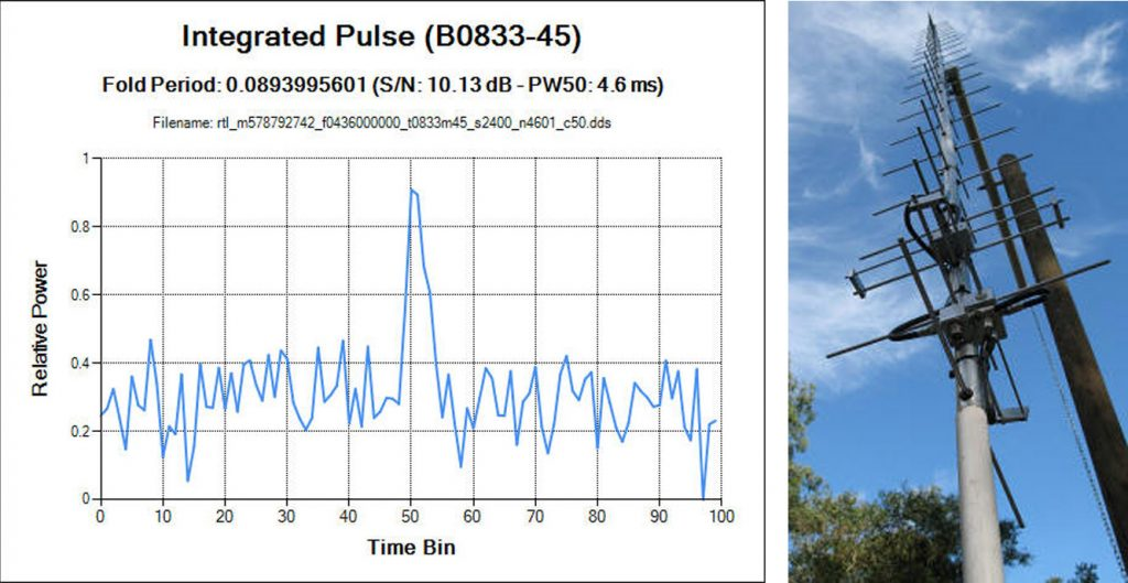 Steve's Results showing the detected pulsar period and his CP Yagi Antenna
