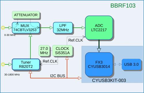 BreadBoard RF103 Block Diagram