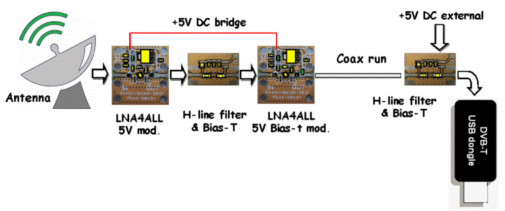 One configuration with 2xLNA4ALL, 1x interstage filter, and 1x recceiver side filter with bias tee.