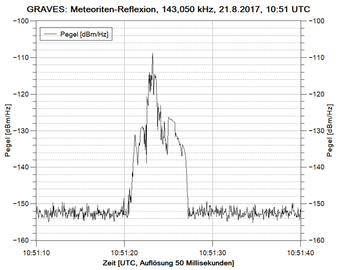 Graves reflection of a meteor trail visualized in SDR-Console V3.