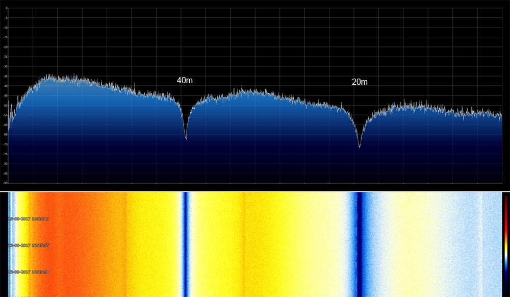 SpectrumSpy showing the resonant notches at 40m and 20m.
