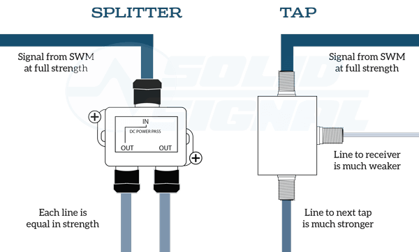 Using a TV Antenna Tap as a Directional Coupler for Antenna