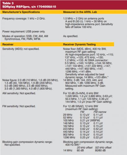 ARRL RSP2 Lab Measurement Results