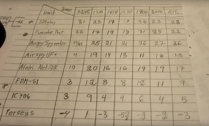 Dynamic Range Test Rankings
