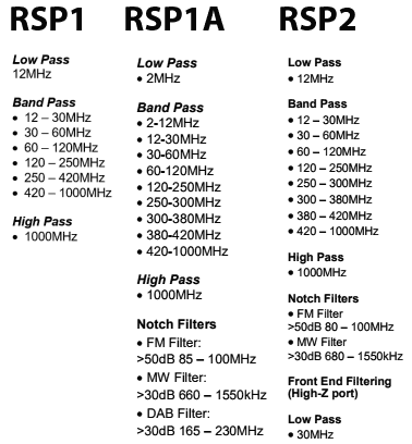 Preselectors on the RSP1, RSP1A and RSP2