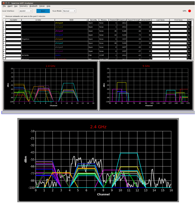Sparrow-Wifi Spectral Fusion. Wifi & Bluetooth dongle data + Live spectrum from a HackRF.