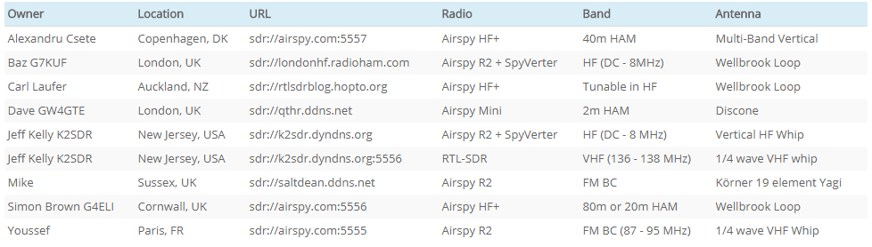 The current list of SpyServers
