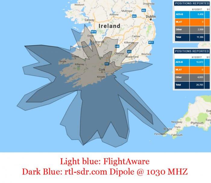 FlightAware Antenna vs Dipole