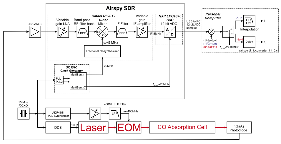 FM Spectroscopy with an Airspy Software Defined Radio.