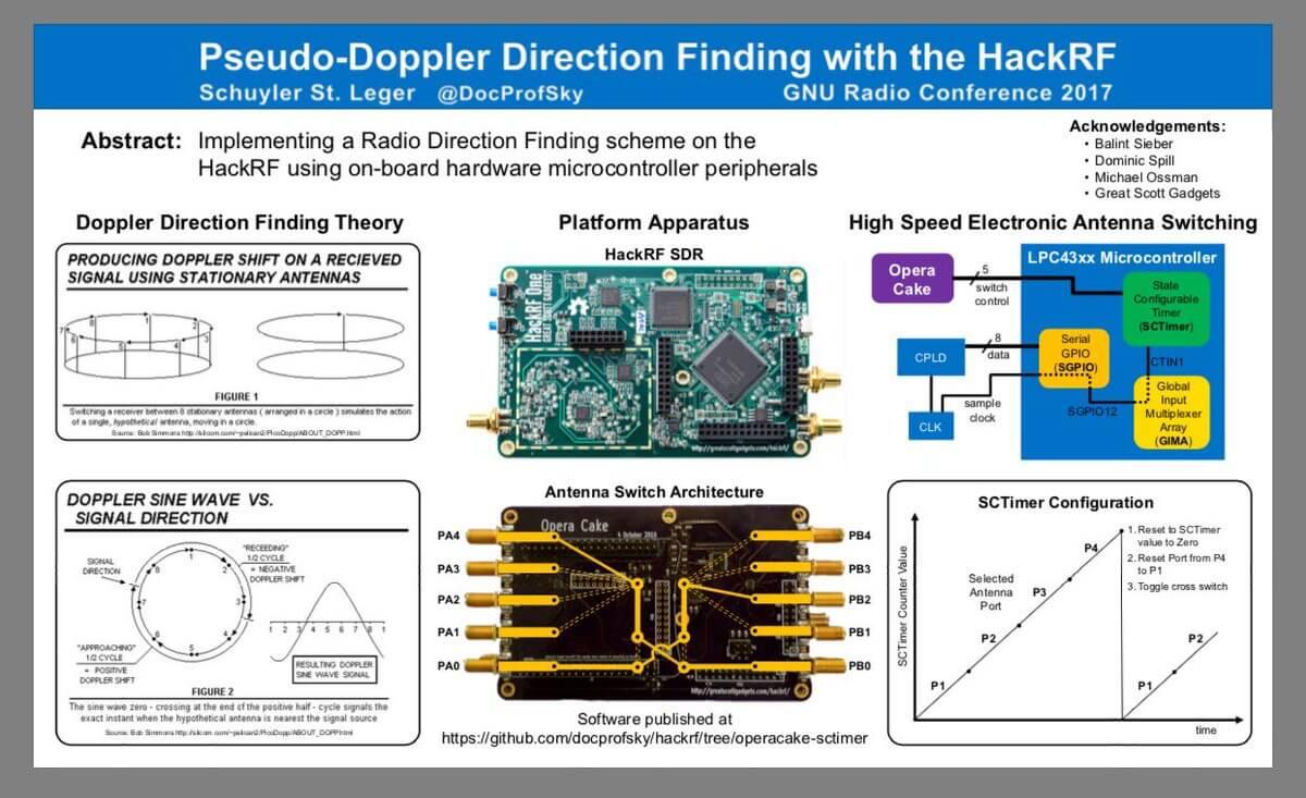 Schyler's Poster on Pseudo Doppler from GNU Radio Con 17.