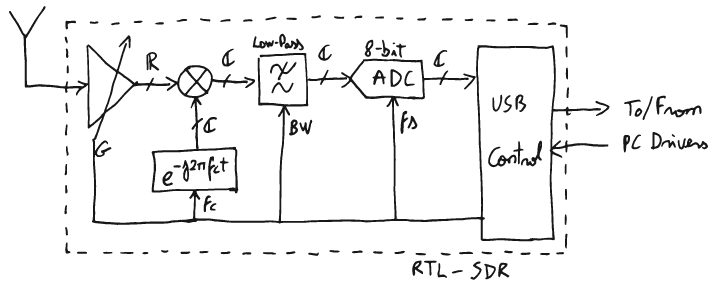 One of Ajoo's block diagrams explaining the RTL-SDR behavioral model.