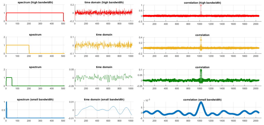 Comparing various bandwidth sizes on correlation quality