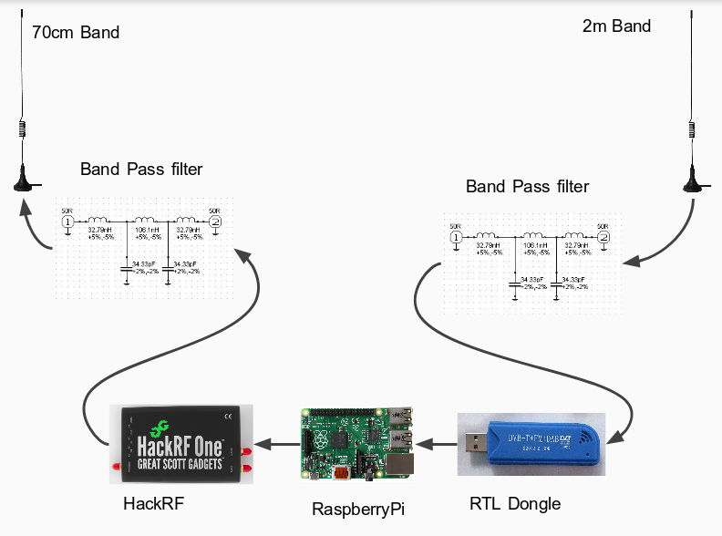 A Linear Transponder made with HackRF, Raspberry Pi and RTL-SDR.