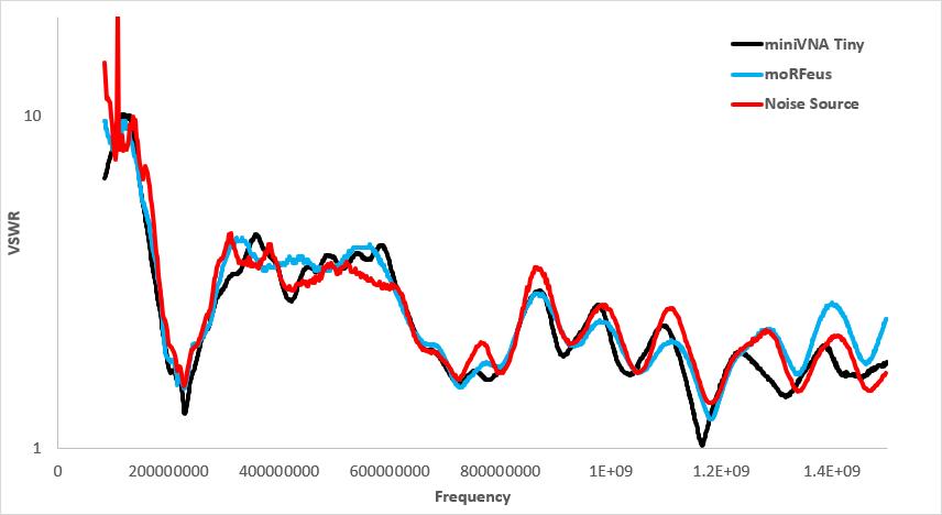 miniVNA Tiny, moRFeus Tracking Generator and Noise Source method VSWR Measurements