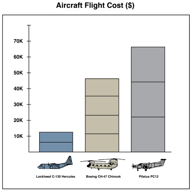 G7 Aircraft Flight Costs (Data by Laurent Bastien Corbeil, Graphics by Marvin Lau)