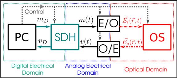 PC: Programmable controller, SDH: Software-defined hardware platform,  E/O: Electrical-Optical block, O/E: Optical-Electrical block, OS: Optical System.