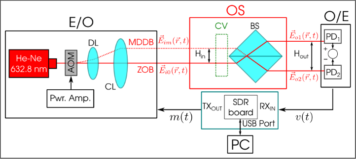 A Software Defined Optical Interferometer