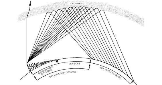 Skywave and Groundwave Propagation