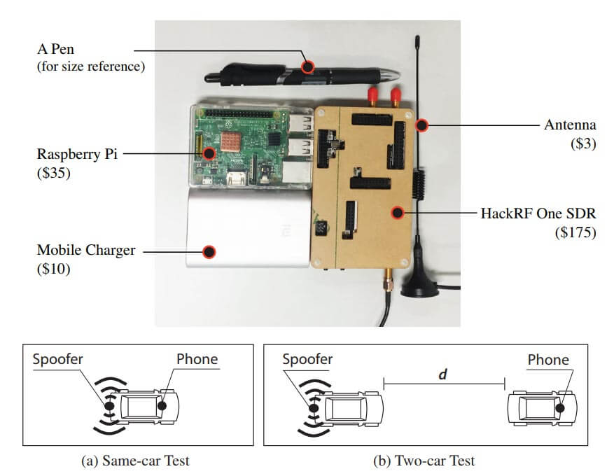 Hardware and Method used to Spoof Car GPS Navigation.