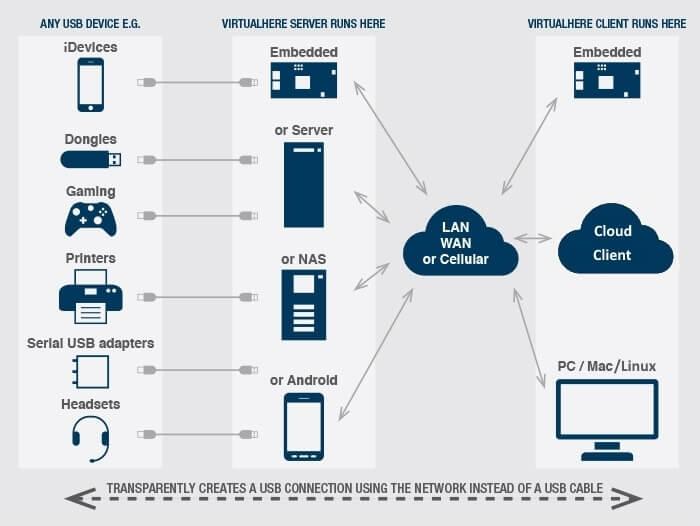 VirtualHere USB Network Server