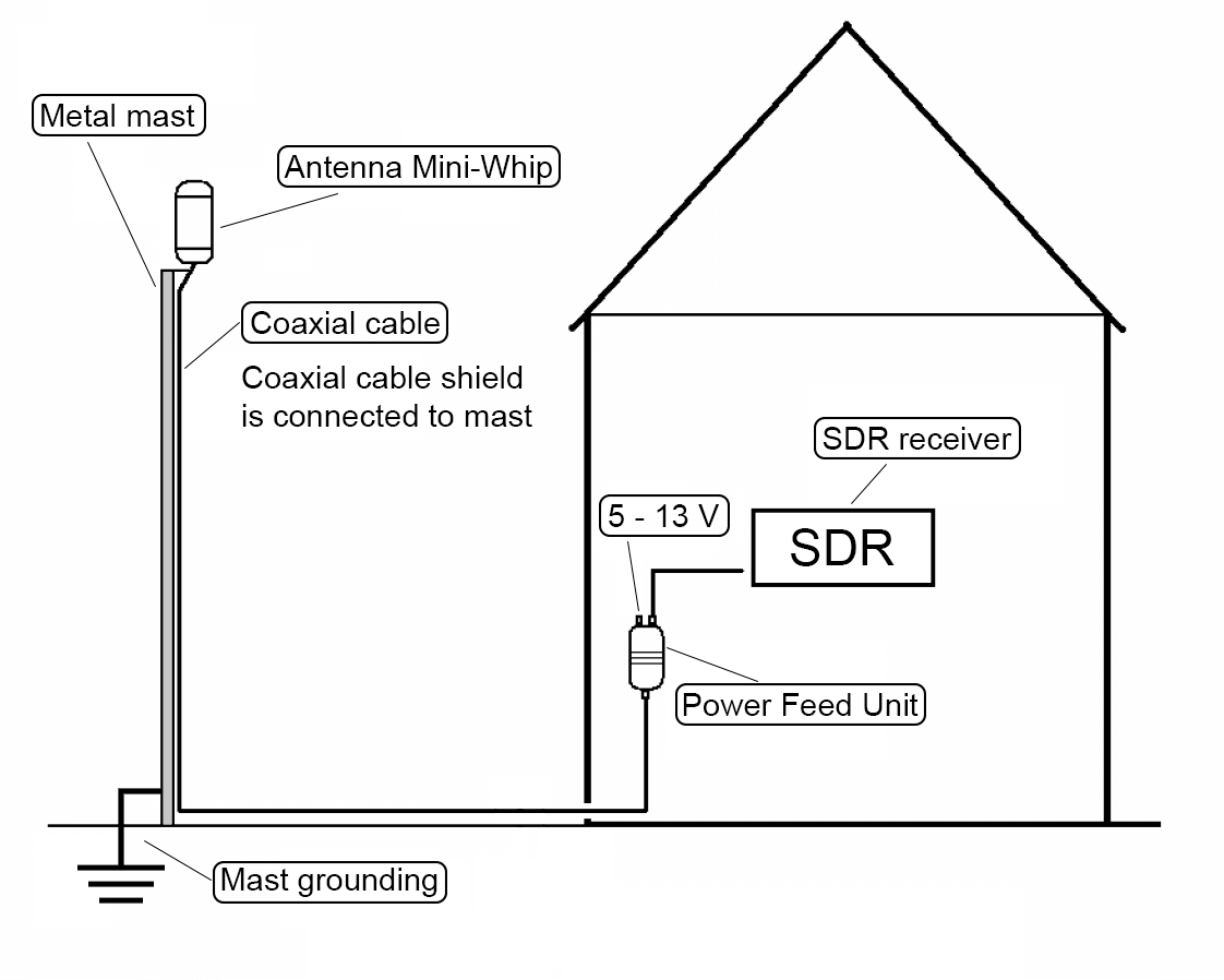 Diagram on how to ground a miniwhip connected to a metal mast.
