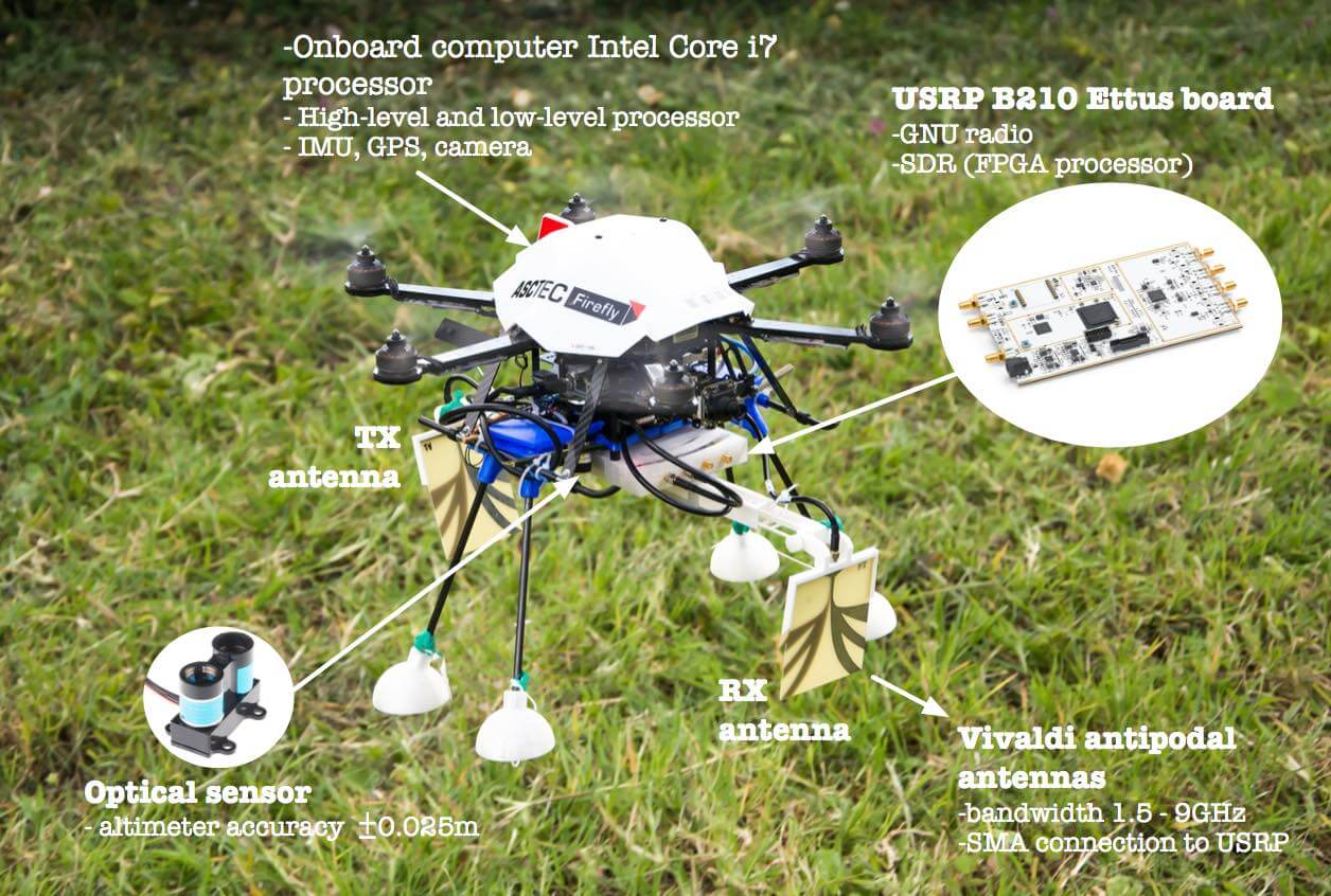 Drone with USRP Ground Penetrating Radar Setup