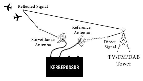 Passive Radar Setup