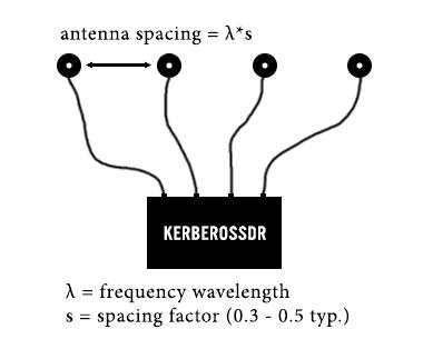 Uniform Linear Antenna Array