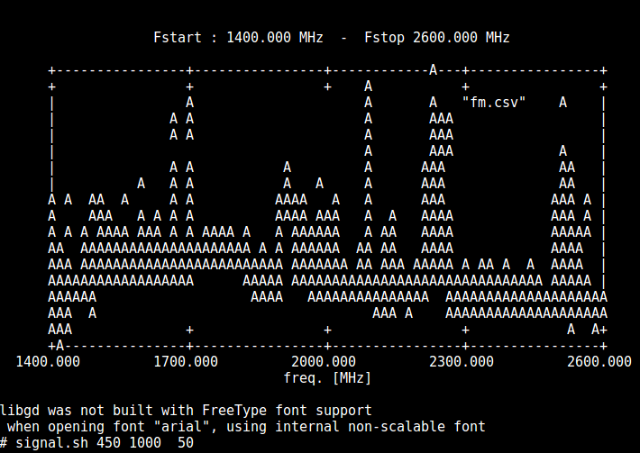GNU Plot running on the PlutoSDR with Lama Bleu's custom firmware.
