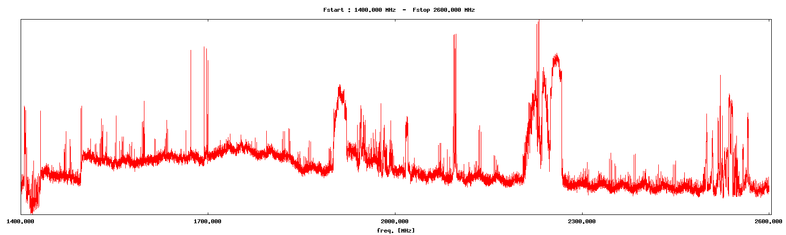 A spectrum scan completed on board a PlutoSDR running Lama Bleu's custom firmware.