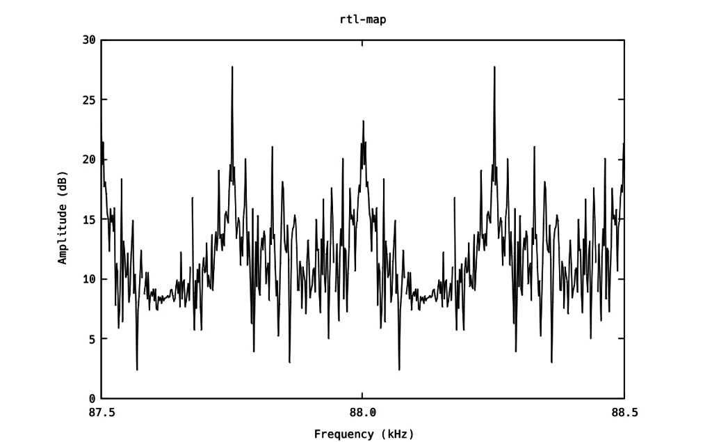 FFT Plot from rtl_map