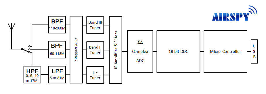 Airspy HF+ Discovery Block Diagram